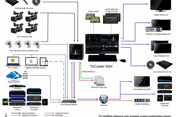 TriCaster Mini - family - System Diagram