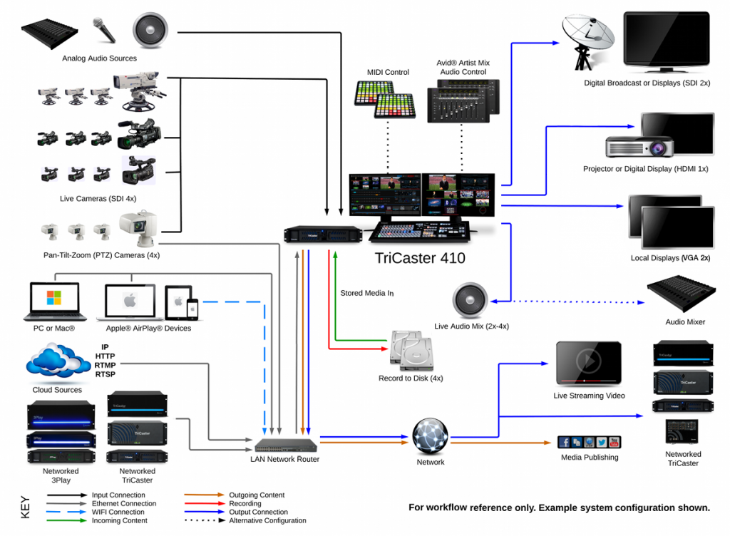 TriCaster_410_System_Diagram_2014-1024x752